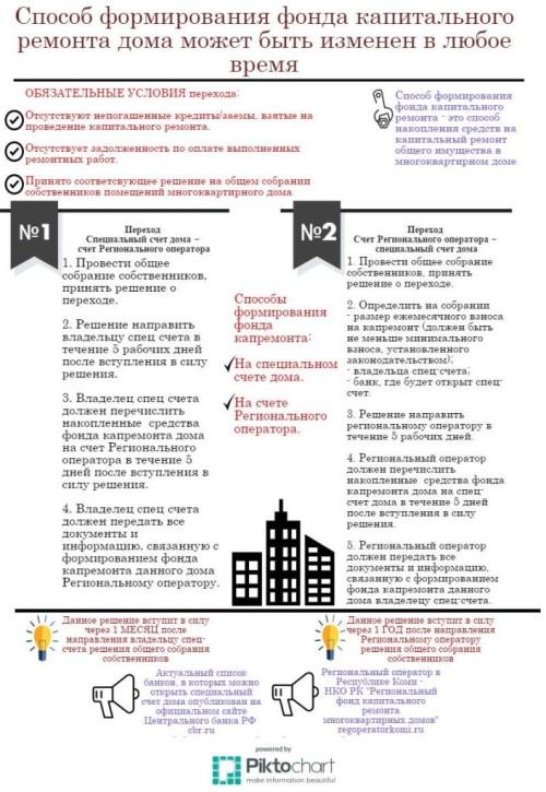 Инфографика_Как изменить способ формирования фонда капоремонта